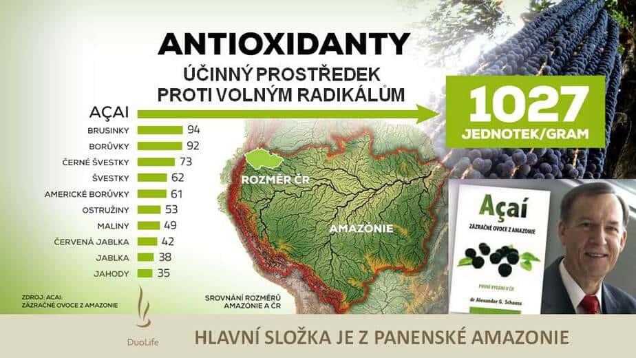 síla antioxidantů